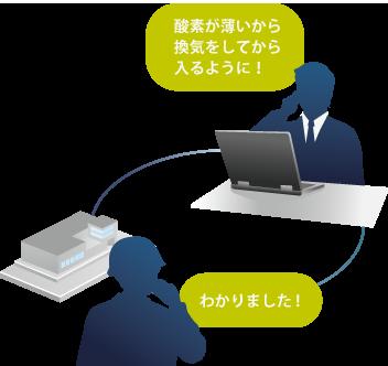 現場の測定状況を本社のPCからリアルタイムで確認できるので現場と本部の連絡にかかる時間を大幅に短縮できます