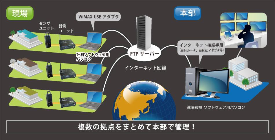 インターネット回線を使い、リアルタイムでデータを管理